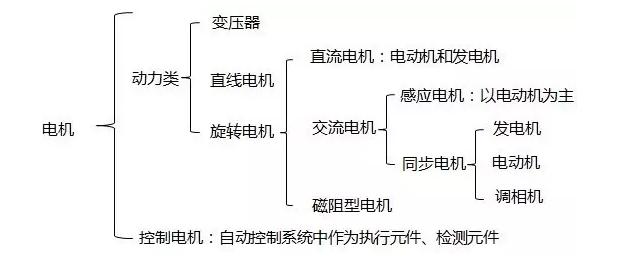 电机的分类及其基本功能