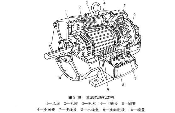 直流电动机结构