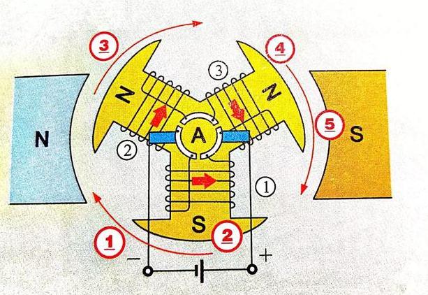 直流电机转子0°开始顺时针旋转