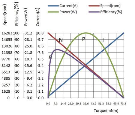 微型直流减速电机基本原理特性曲线图