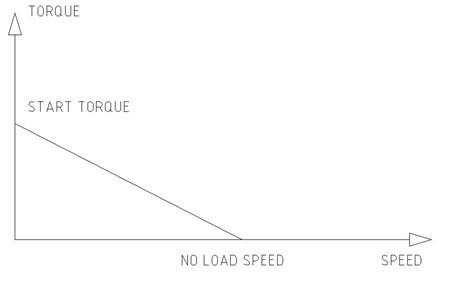 直流微型减速电机的扭矩与转速