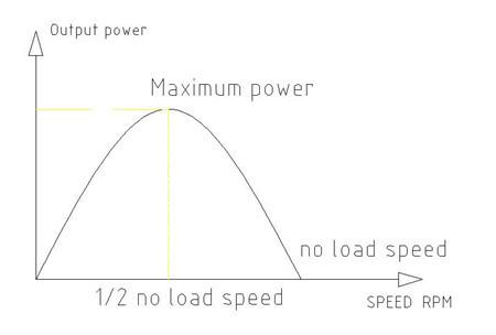 微型直流电机的输出功率图