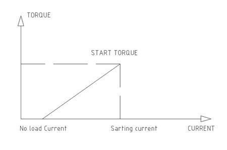 电流和电机扭矩关系图