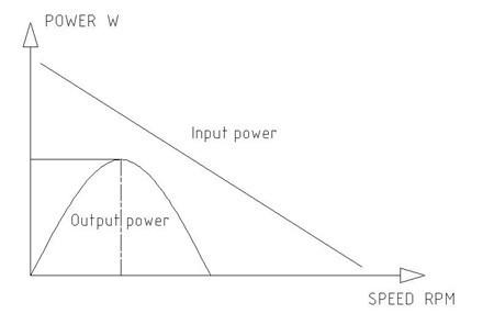 直流电机转速的函数关系