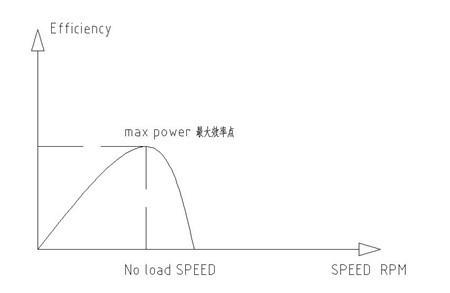 直流减速电机效率图