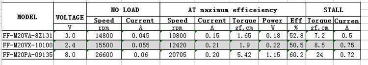微型直流调速电机型号规格