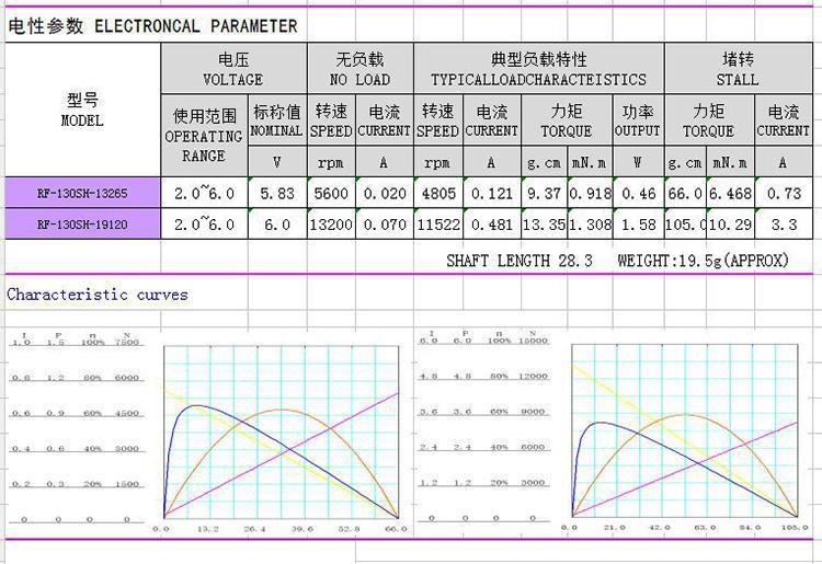 微型直流有刷电机性能参数