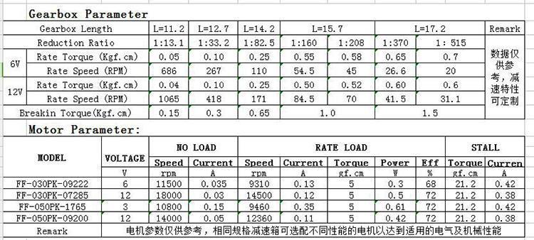 齿轮调速电机性能参数