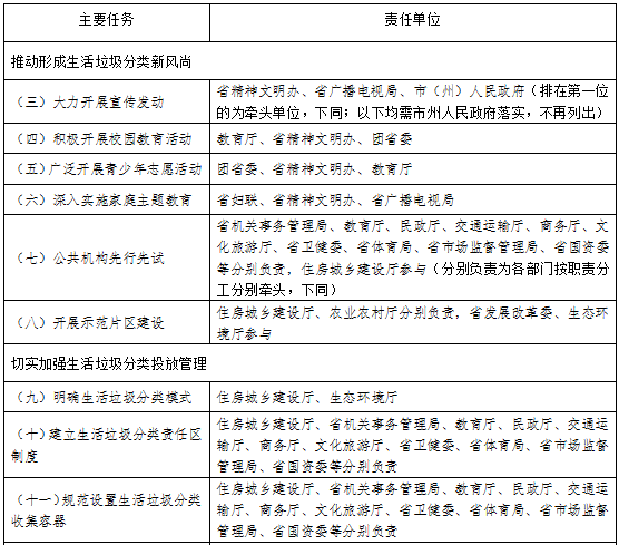 《四川省生活垃圾分类和处置工作方案》征求意见稿 (全文)