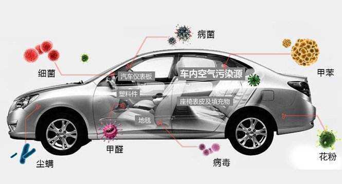 关于新车除甲醛的几点建议