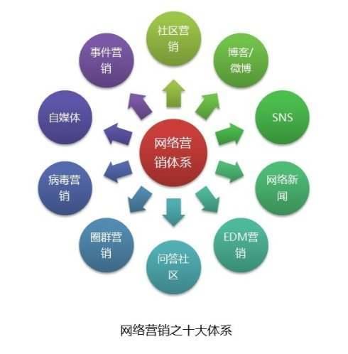 【网络营销手段】论坛推广如何吸引用户眼球(1)