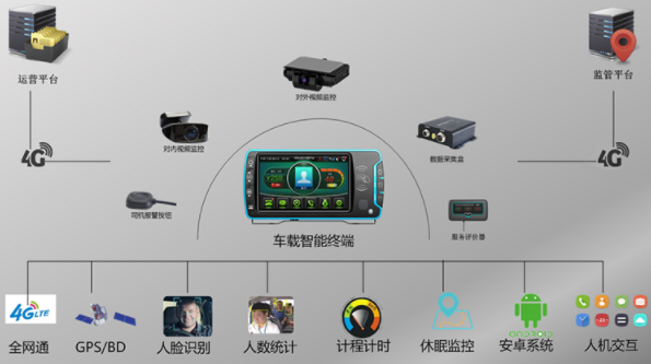 重庆出租车GPS定位系统解决方案_出租车北斗GPS定位器视频监控管理系统安装