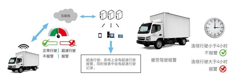 重庆物流车GPS定位系统安装_物流车车载北斗GPS视频监控管理系统