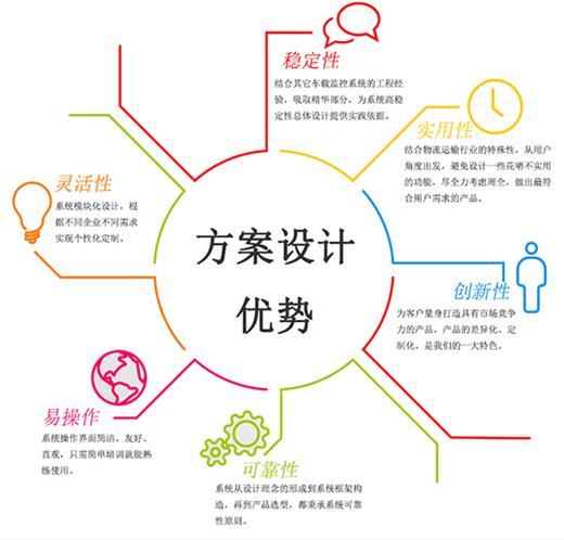 重庆公交车GPS定位系统安装