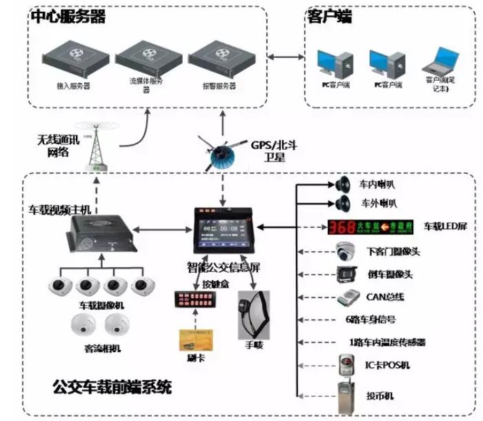 重庆公交车GPS定位系统安装,公交车北斗GPS视频监控系统解决方案