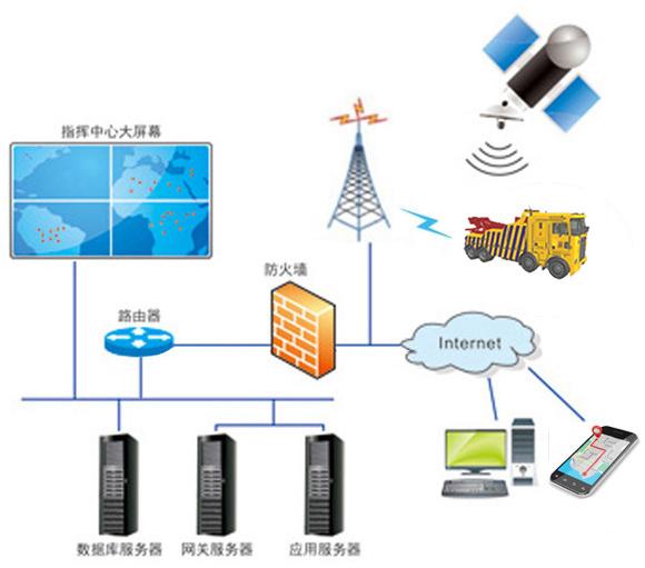 重庆工程机械车辆北斗GPS视频监控系统