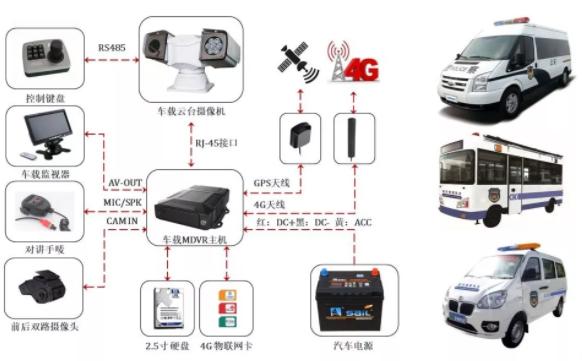 重庆执法车GPS定位视频监控系统硬件方案