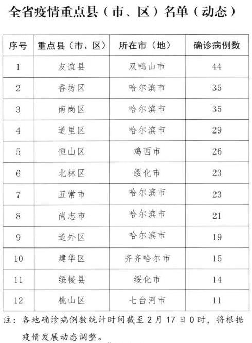 「舆情热点」为控疫情黑龙江6市实行最严9条管控办法,网友认为一刀切不妥!